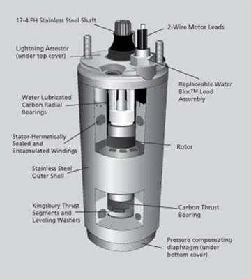 Qu hace diferente a un motor sumergible franklin - Bombas de superficie para pozos ...